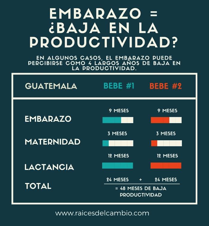 embarazo = baja en la productividad