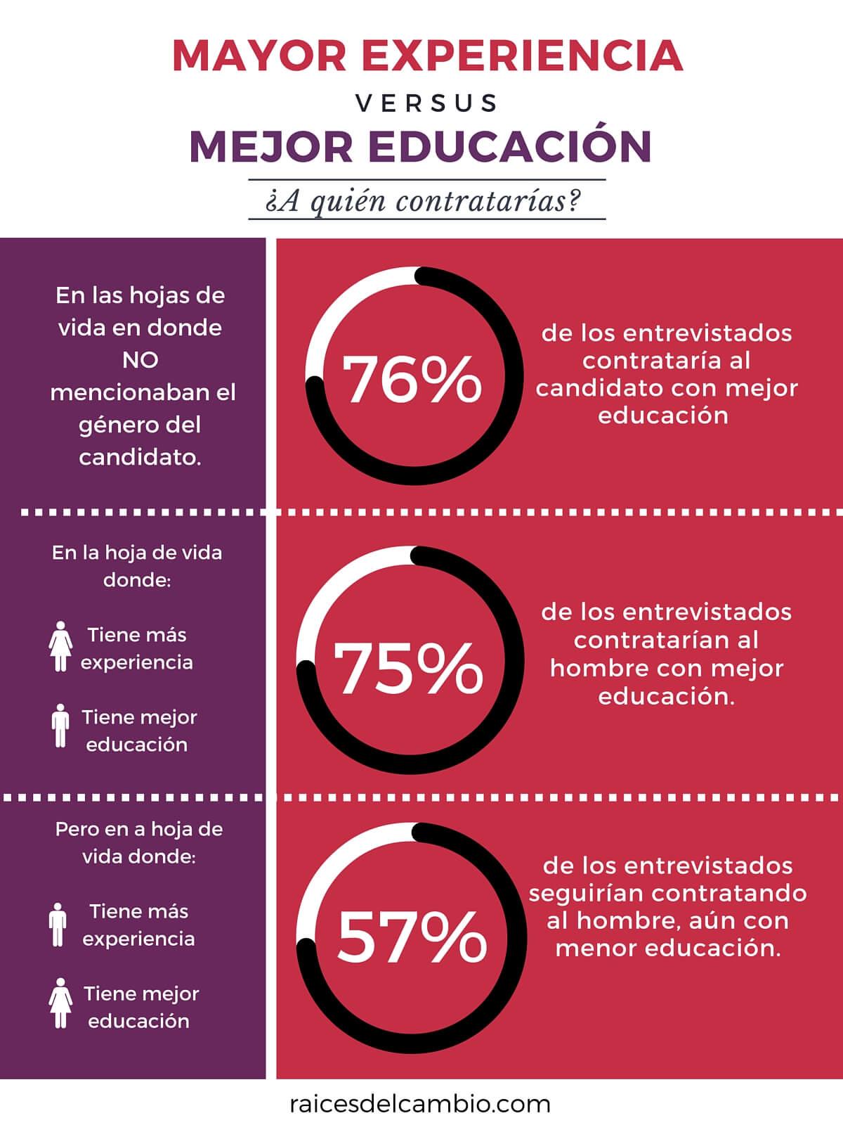 raicesdelcambio.com_mayor-experiencia-versus-mejor-educación
